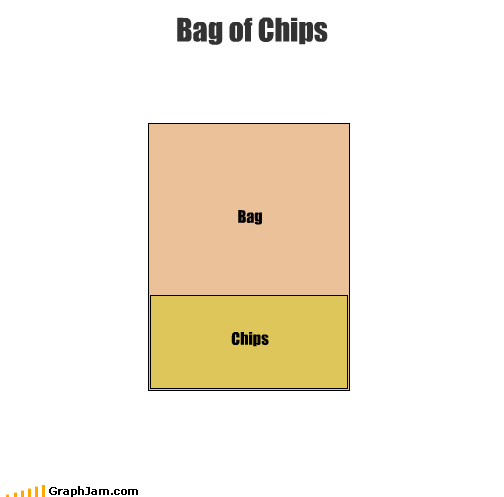 bag chips empty food packaging venn diagram - 3617197312