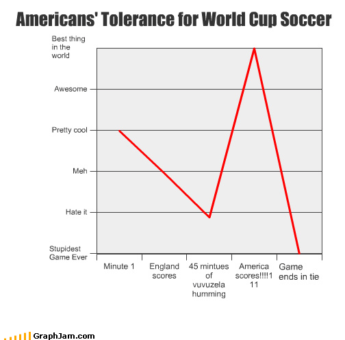 american england enthusiasm losses soccer ties wins world cup