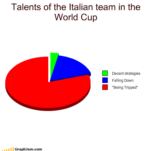circle graphs,falling down,flopping,Italy,soccer,strategies,the world cup