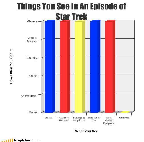 Aliens,Bar Graph,bathrooms,space,Star Trek,television,transporter,Travel,weapons