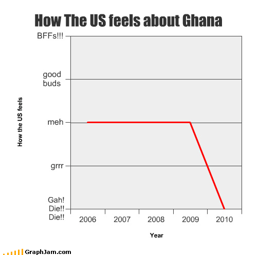 Ghana,soccer,sports,usa,vuvuzela,world cup
