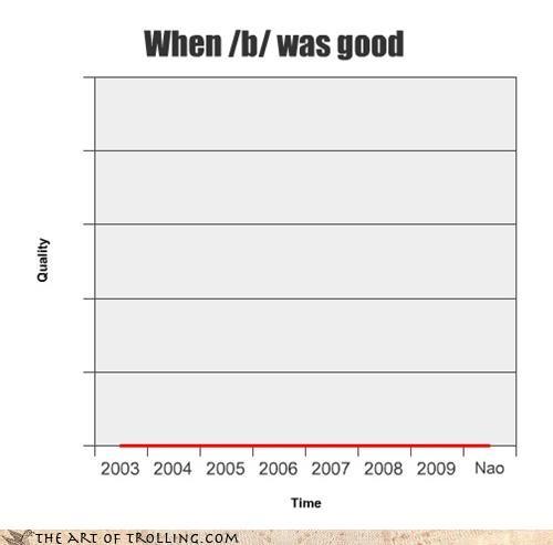 Babies,4chan,graph