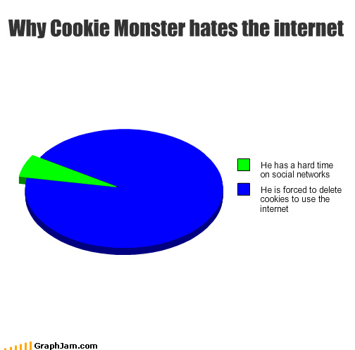 Cookie Monster,cookies,noms,Sesame Street,television,the internet
