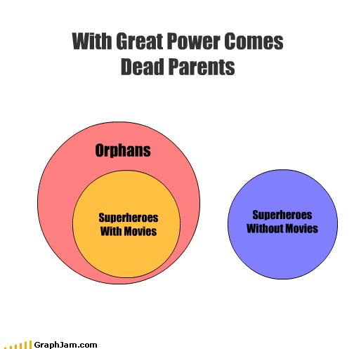 Death movies superheroes - 3707217920