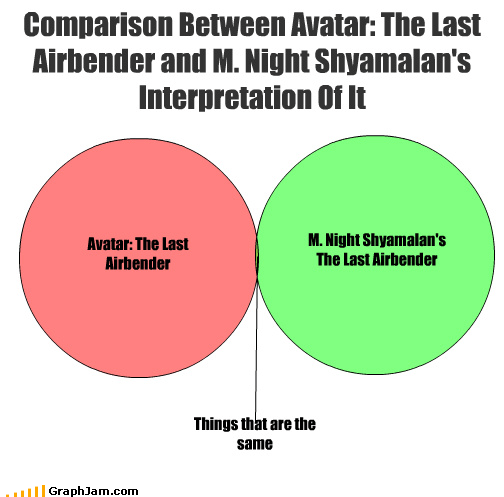 comparison-between-avatar-the-last-airbender-and-m-night-shyamalans-interpretation-of-it - 3716624896