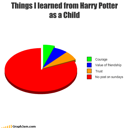 Harry Potter mail owls Pie Chart wizards