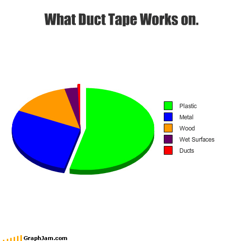 What Duct Tape Works on.