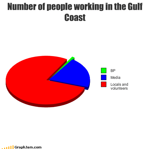 Number of people working in the Gulf Coast