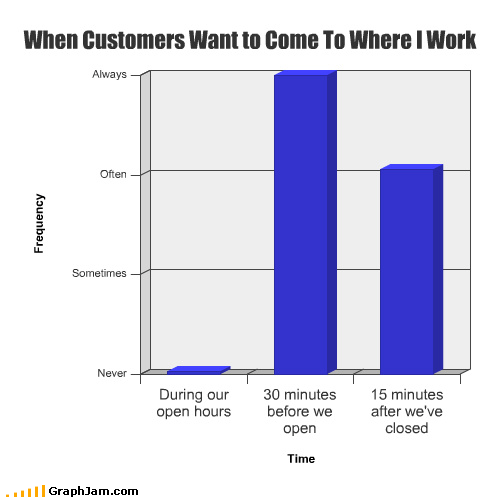Bar Graph customer hate retail time table work - 3738237184