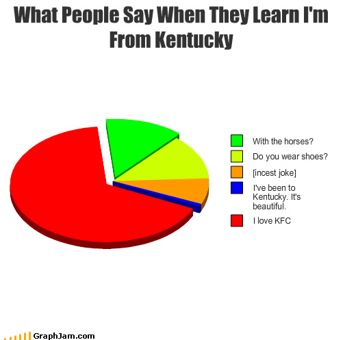 bluegrass,horses,kentucky,Pie Chart,south,stereotype