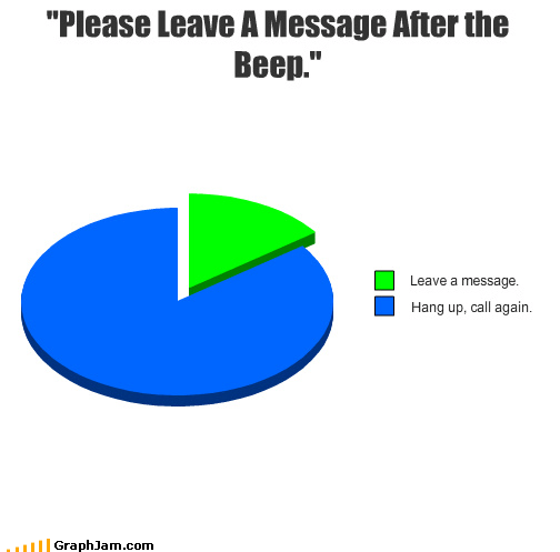 cell phone missed call no answer Pie Chart voice mail