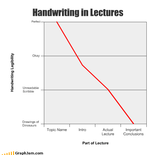 Handwriting in Lectures