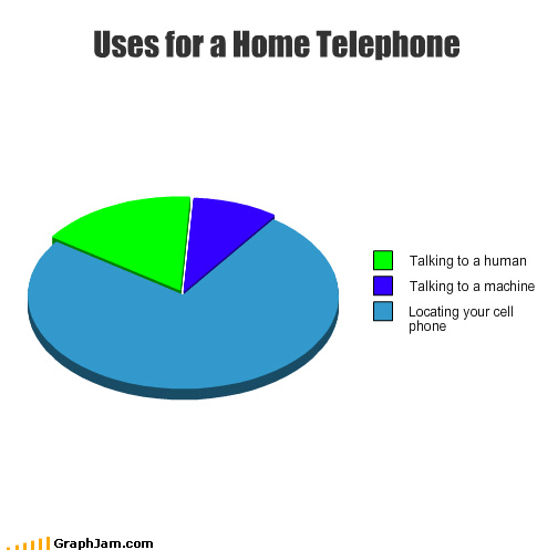 cell phone lost old outdated Pie Chart telephone