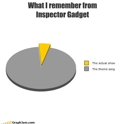 80s cartoons nostalgia Pie Chart - 3765521408