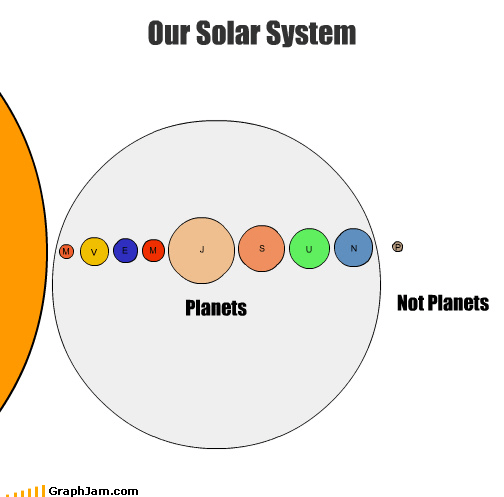 Astronomy,no one asked me,pluto,science,solar system,venn diagram