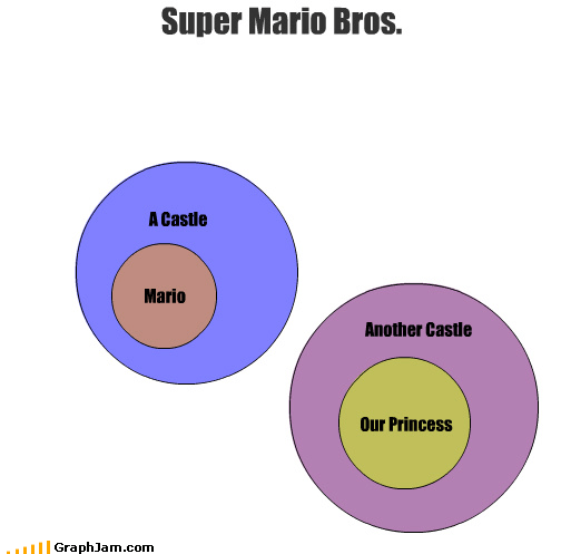 castle,frustration,mario,venn diagram,video game