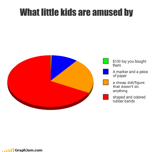 childhood,fad,Pie Chart,rubber band,silly