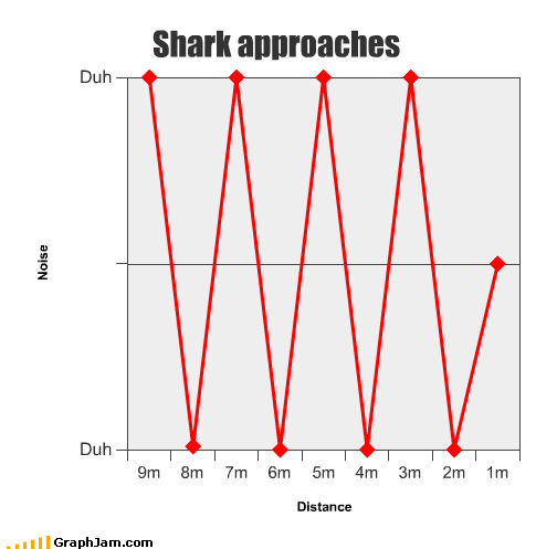 get out of the water jaws Line Graph shark theme music - 3775080960
