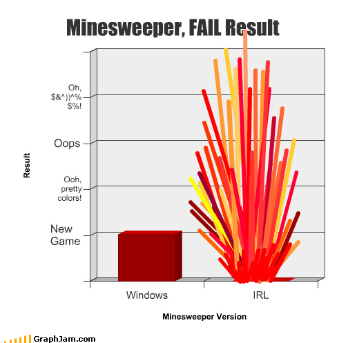 Minesweeper, FAIL Result