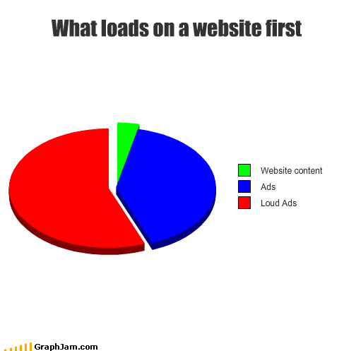 advertisements load bar Pie Chart waiting website