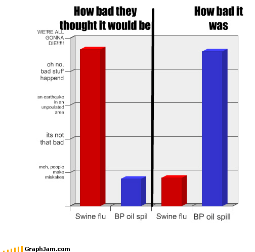 Bar Graph,has a sad,oil spill,panic,swine flu