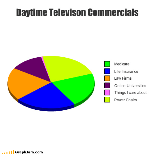commercial Daytime TV insurance Pie Chart shilling - 3778732032