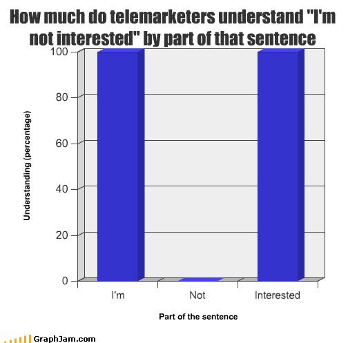 Bar Graph calling go away telemarketer - 3778913280