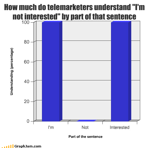 Bar Graph calling go away reading the script telemarketer