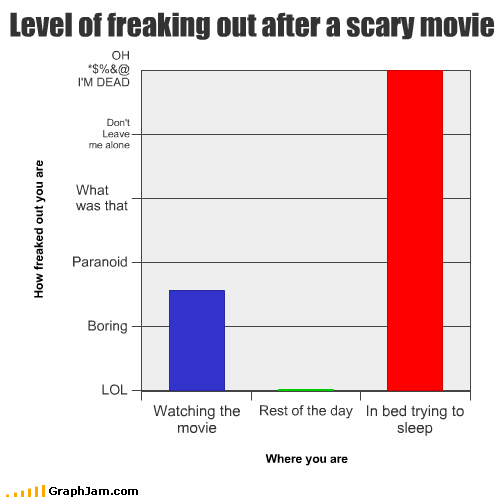 Bar Graph hold me horror mommy movies
