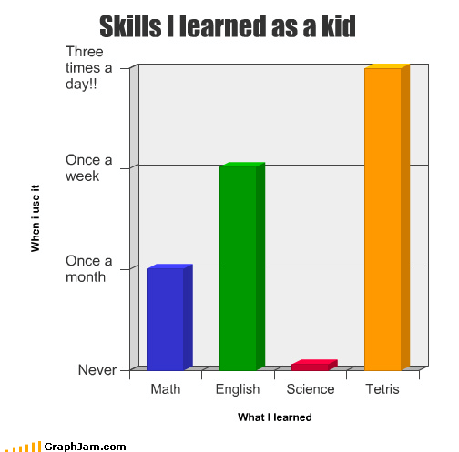 80s Bar Graph childhood nostalgia tetris