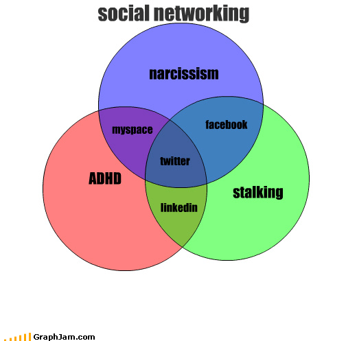 ADHD stalking social networking narcissism twitter facebook myspace linkedin