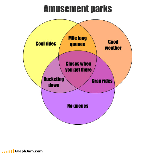 fun,summer,theme park,venn diagram