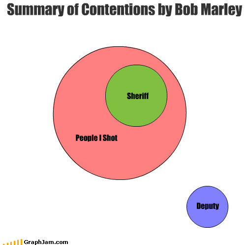 People I Shot Sheriff Summary of Contentions by Bob Marley Deputy