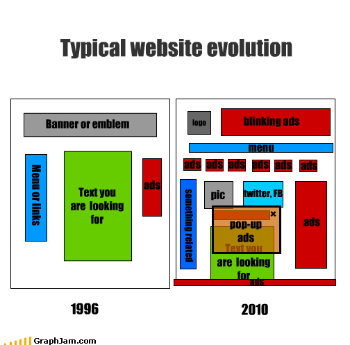 Typical website evolution Banner or emblem Menu or links Text you are looking for logo blinking ads menu ads ads ads ads ads ads ads something related pic twitter, FB pop-up ads Text you are looking for ads 1996 2010 ads ads