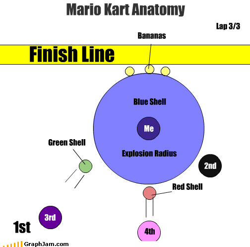 Mario Kart Anatomy Blue Shell 1st Finish Line Bananas Me Explosion Radius Lap 3/3 Green Shell Red Shell 2nd 3rd 4th