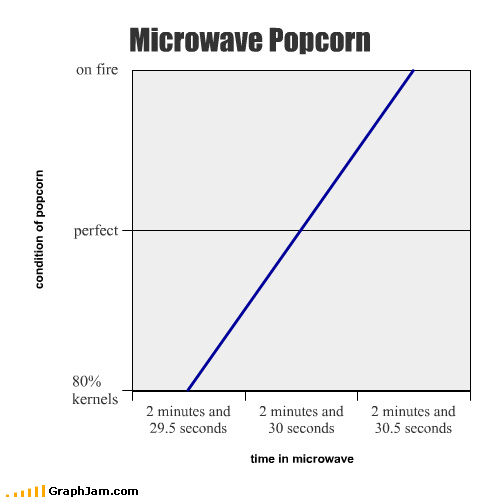 Line Graph microwave on fire Popcorn snack - 3795759616