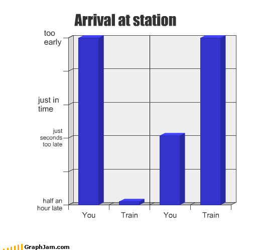 Bar Graph dammit on time running late train