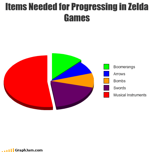 inventory,LoZ,Music,Pie Chart,video game
