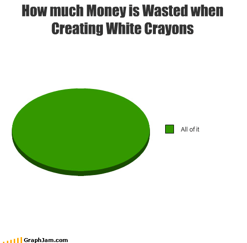 childhood crayon Pie Chart waste why does this exist
