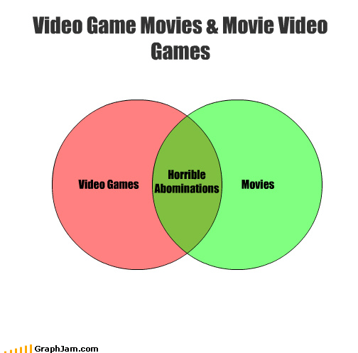 bad,Movie,poor production value,venn diagram,video game