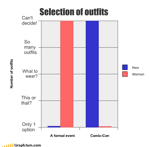Bar Graph,comic con,decisions,men vs women,what to wear
