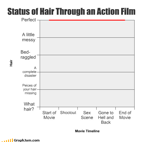 Status of Hair Through an Action Film