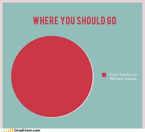 anchorman,magical land,Movie,Pie Chart,whore island