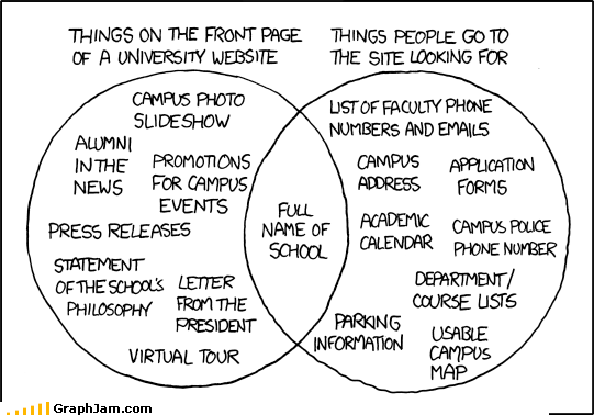 college information pr venn diagram website