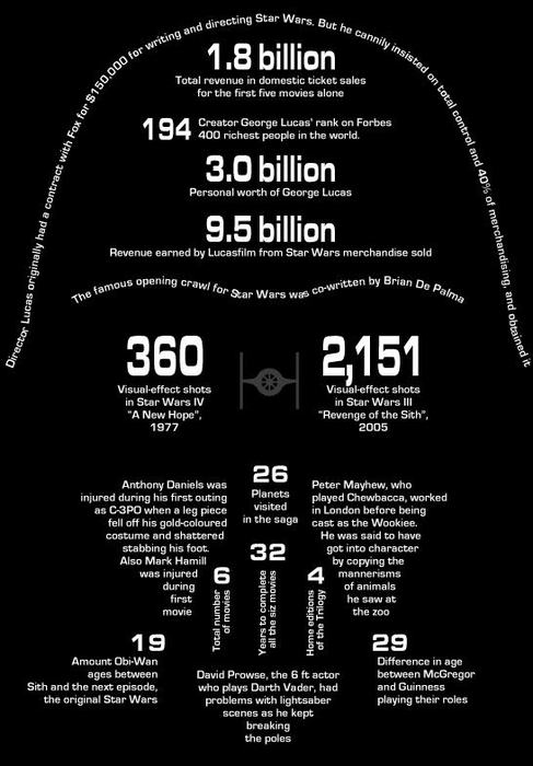 by the numbers infographic Movie phenomenon star wars - 3821580544