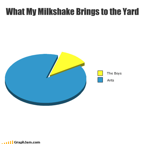 What My Milkshake Brings to the Yard