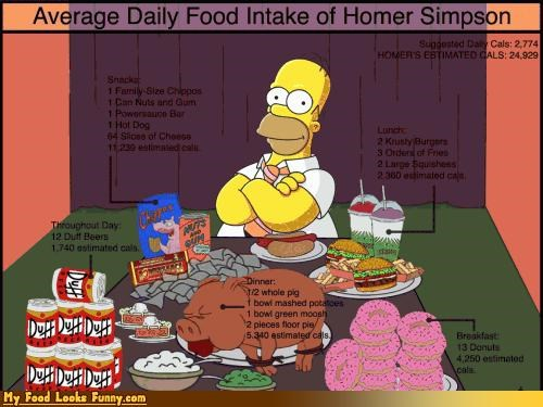 calories celeb eating fat food homer simpson infographic - 3825280256