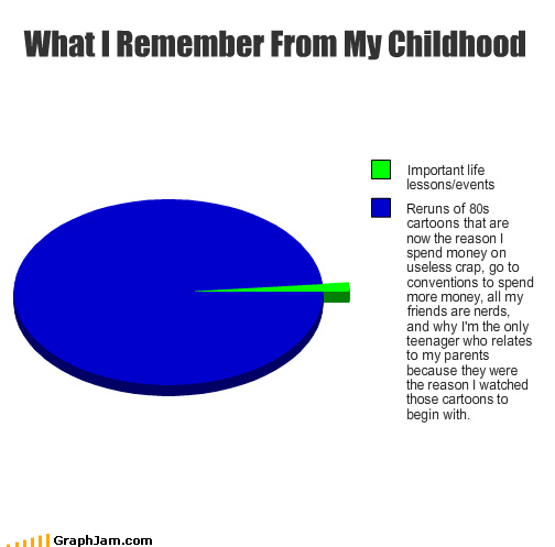 childhood,nostalgia,Parenting Skills,Pie Chart