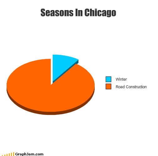 chicago,orange barrels,Pie Chart,road work,snow,winter