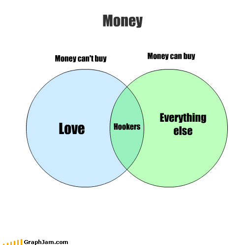 happiness,hookers,love,money,sexy times,venn diagram